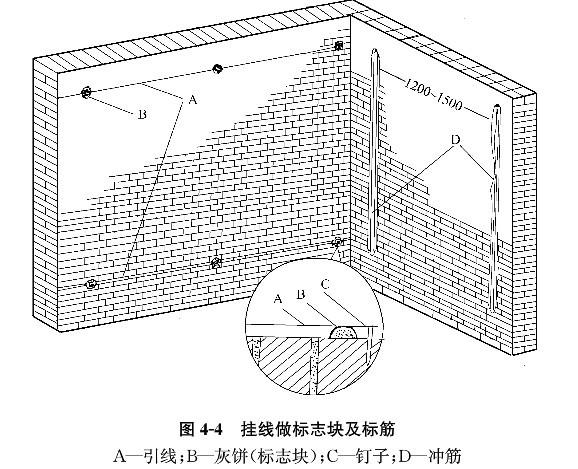 办公室工程装修施工内墙抹灰流程