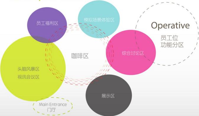 辦公室展廳空間設計思考思維導圖